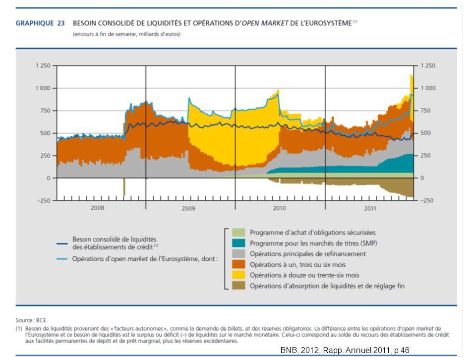 BNB : Rapport annuel 2009 ECON 2834 2012-2013 chap. 1 BNB, 2012, Rapp. Annuel 2011, p 46
