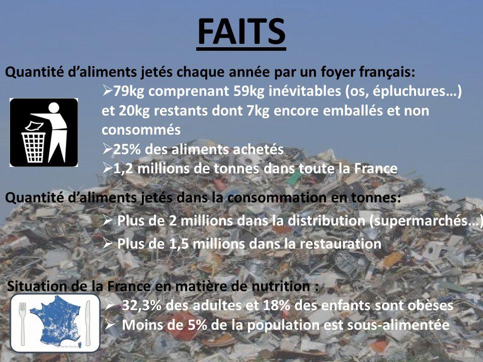 FAITS Quantité d'aliments jetés chaque année par un foyer français: