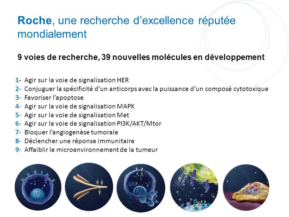 Roche, une recherche d'excellence réputée mondialement