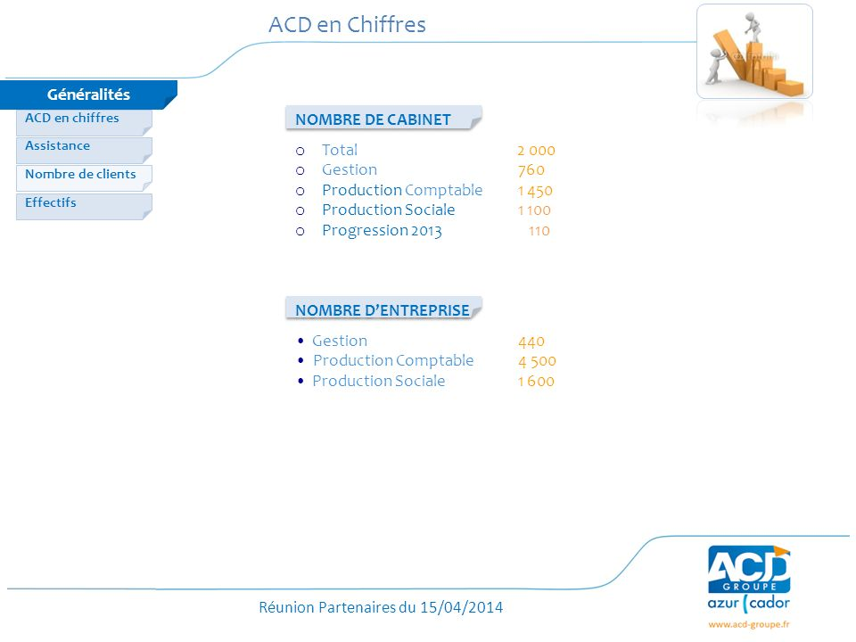 ACD en Chiffres Généralités NOMBRE DE CABINET Total 2 000 Gestion 760