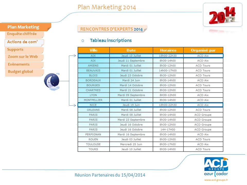 Plan Marketing 2014 Plan Marketing RENCONTRES D'EXPERTS 2014