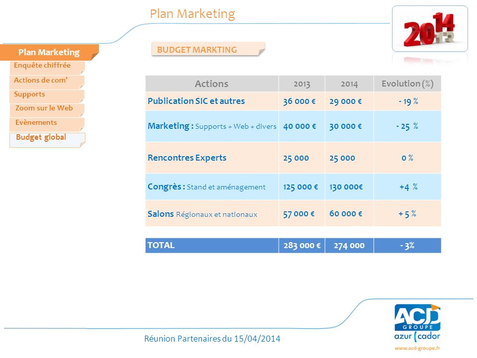 Plan Marketing Actions Plan Marketing BUDGET MARKTING 2013 2014