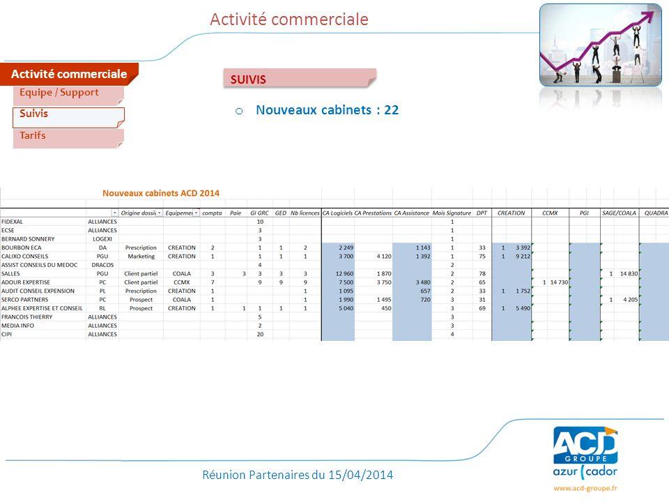 Activité commerciale Nouveaux cabinets : 22 Activité commerciale