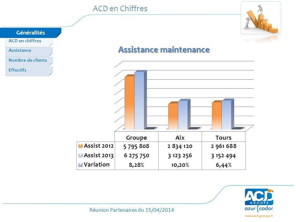 ACD en Chiffres Généralités ACD en chiffres Assistance