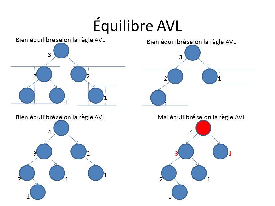 Équilibre AVL Bien équilibré selon la règle AVL