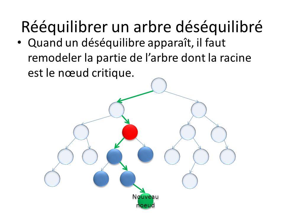Rééquilibrer un arbre déséquilibré