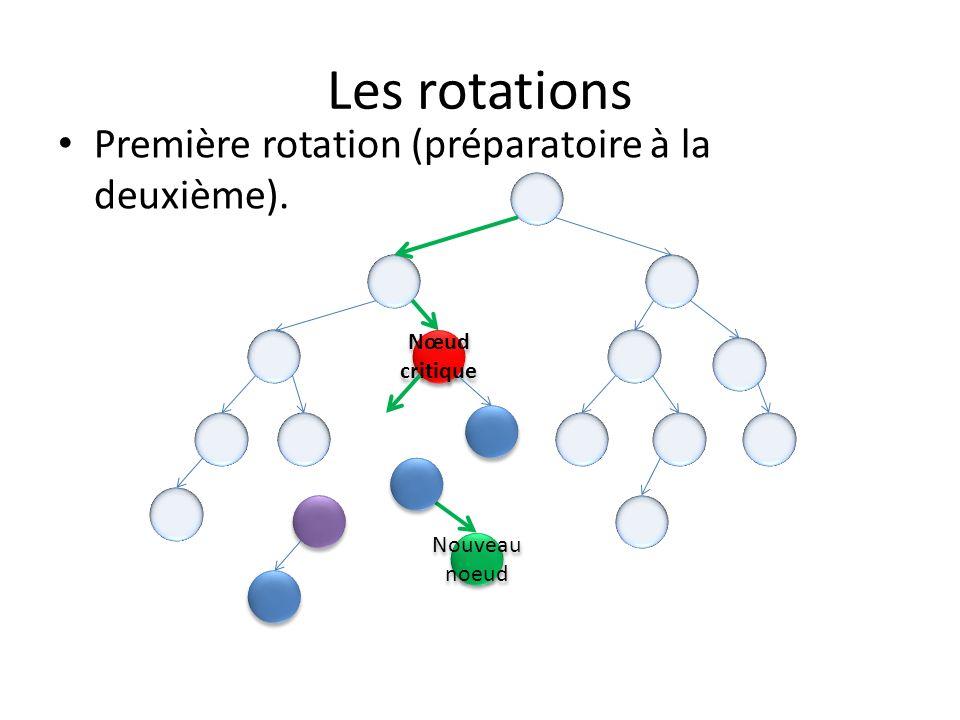 Les rotations Première rotation (préparatoire à la deuxième). Nœud