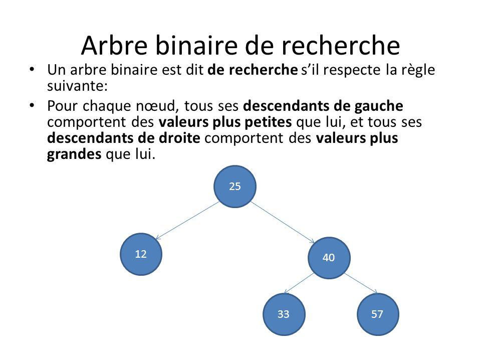 Arbre binaire de recherche