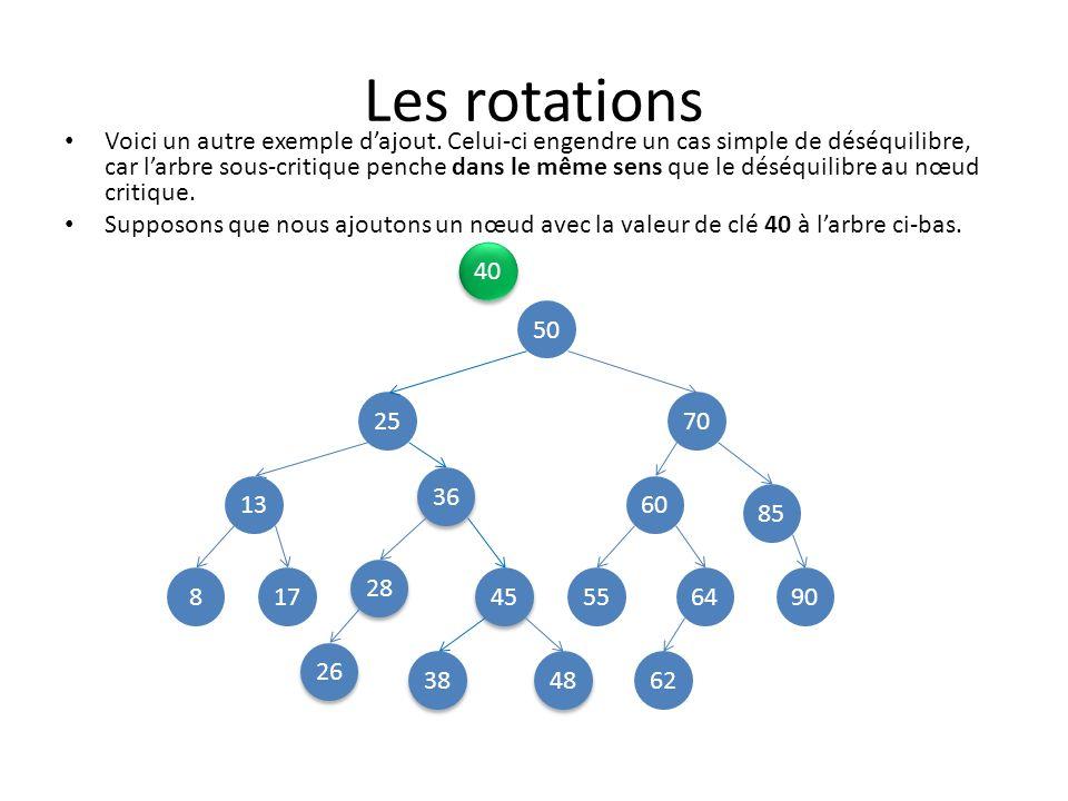 Les rotations