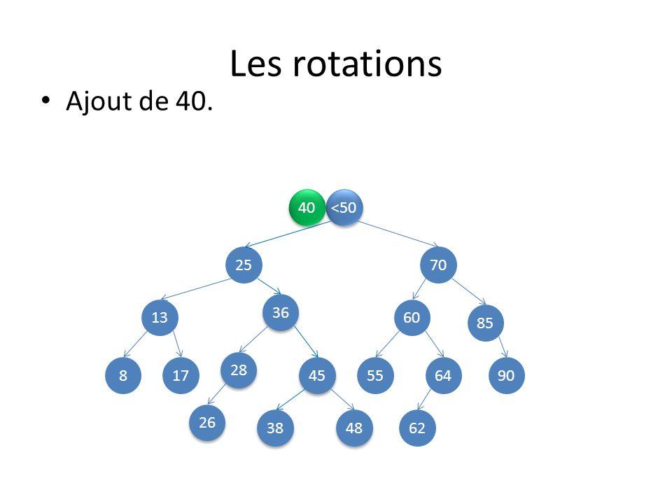Les rotations Ajout de 40. 40 <50 25 70 36 13 60 85 28 8 17 45 55