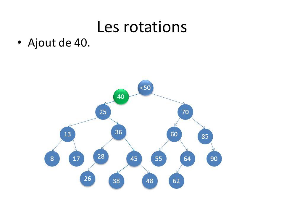 Les rotations Ajout de 40. <50 40 25 70 36 13 60 85 28 8 17 45 55