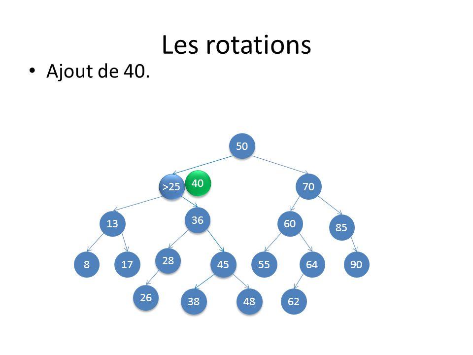 Les rotations Ajout de 40. 50 40 >25 70 36 13 60 85 28 8 17 45 55