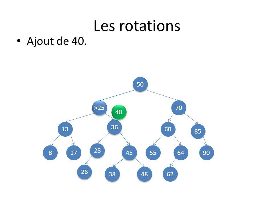 Les rotations Ajout de 40. 50 >25 70 40 36 13 60 85 28 8 17 45 55