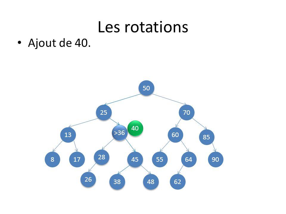 Les rotations Ajout de 40. 50 25 70 40 >36 13 60 85 28 8 17 45 55