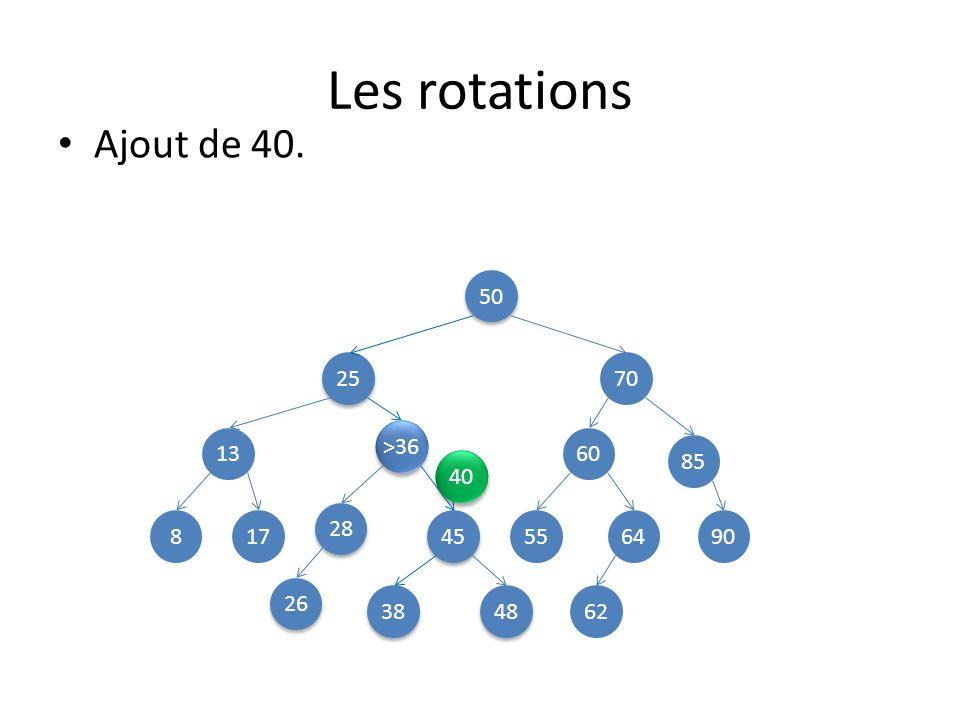Les rotations Ajout de 40. 50 25 70 >36 13 60 85 40 28 8 17 45 55