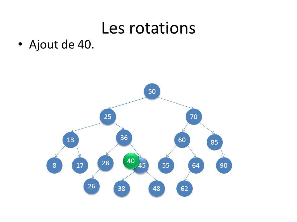 Les rotations Ajout de 40. 50 25 70 36 13 60 85 40 28 8 17 <45 55