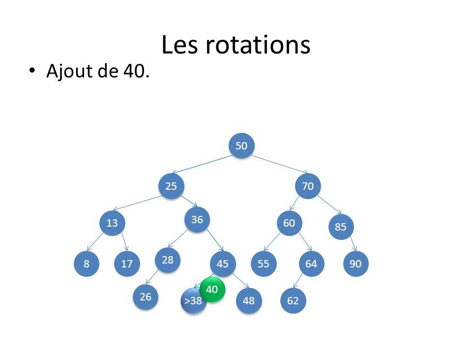 Les rotations Ajout de 40. 50 25 70 36 13 60 85 28 8 17 45 55 64 90 40 26 >38 48 62