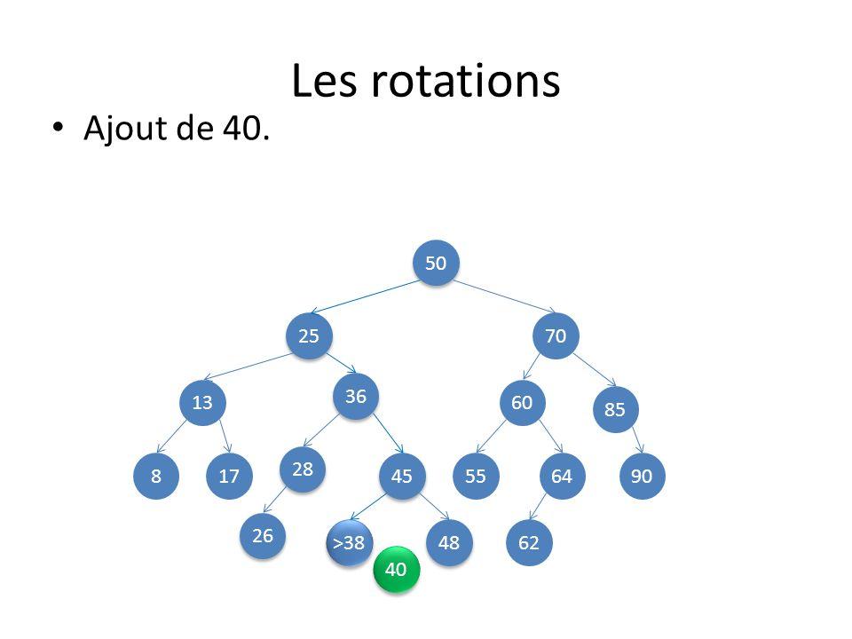 Les rotations Ajout de 40. 50 25 70 36 13 60 85 28 8 17 45 55 64 90 26 >38 48 62 40
