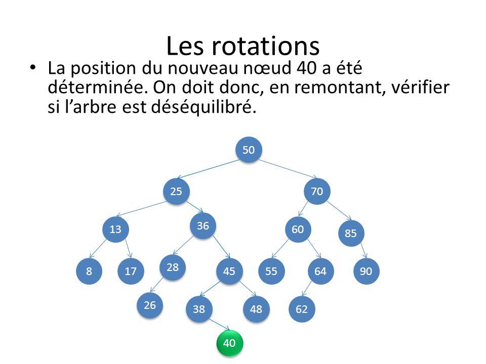 Les rotations La position du nouveau nœud 40 a été déterminée. On doit donc, en remontant, vérifier si l'arbre est déséquilibré.