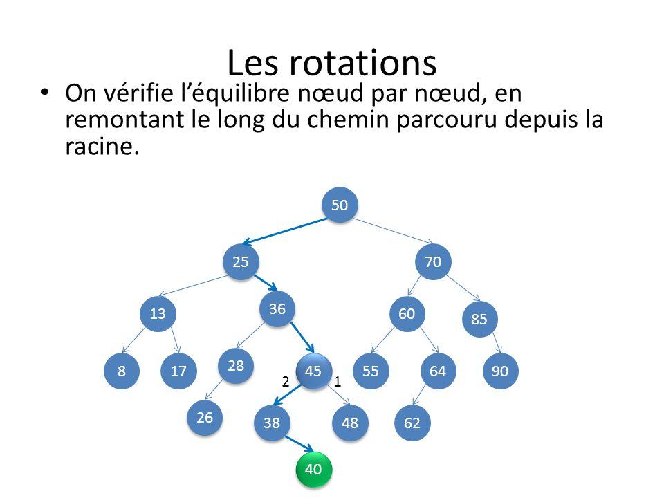 Les rotations On vérifie l'équilibre nœud par nœud, en remontant le long du chemin parcouru depuis la racine.
