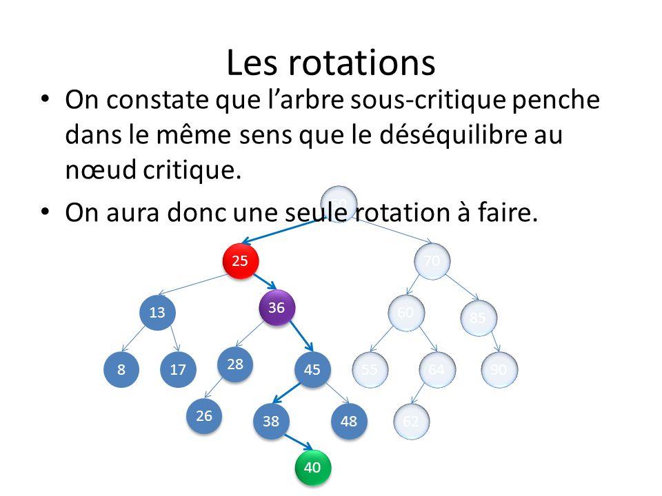 Les rotations On constate que l'arbre sous-critique penche dans le même sens que le déséquilibre au nœud critique.