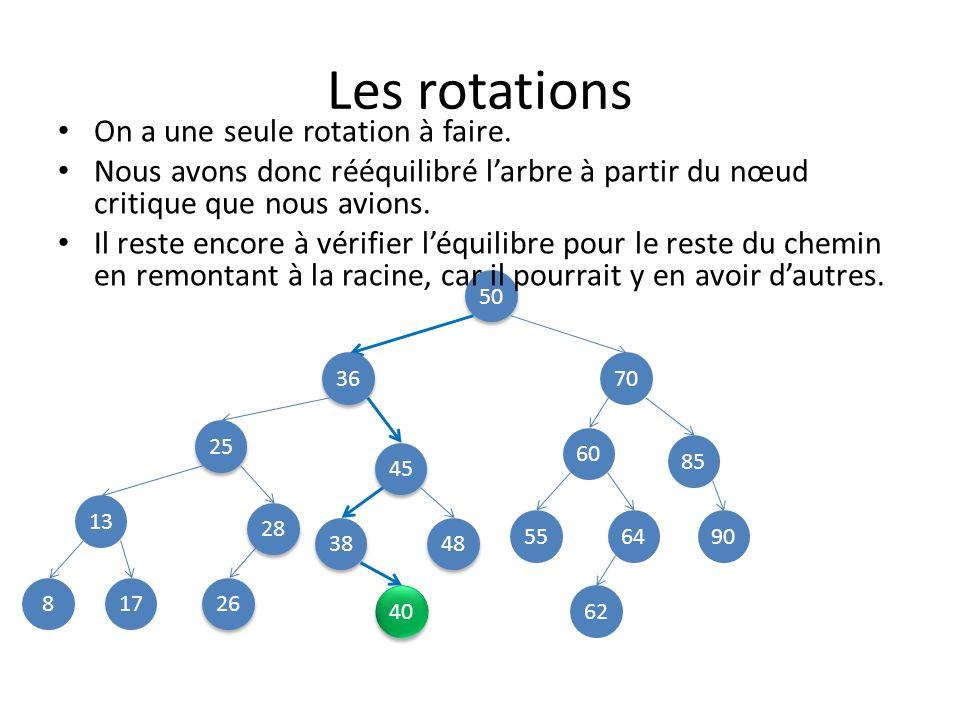 Les rotations On a une seule rotation à faire.