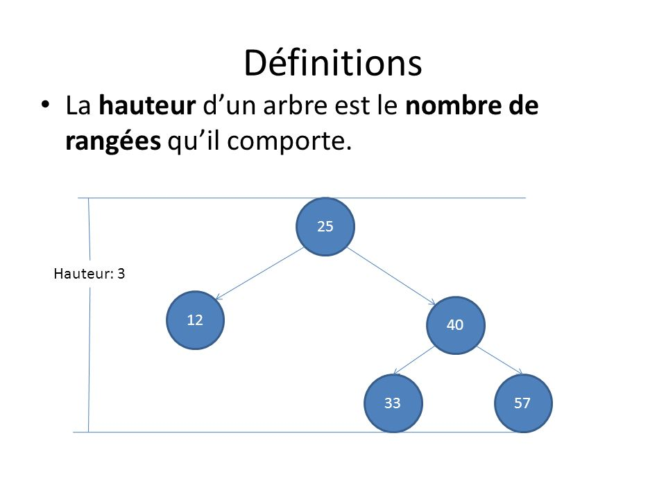 Définitions La hauteur d'un arbre est le nombre de rangées qu'il comporte. 25. Hauteur: 3. 12. 40.