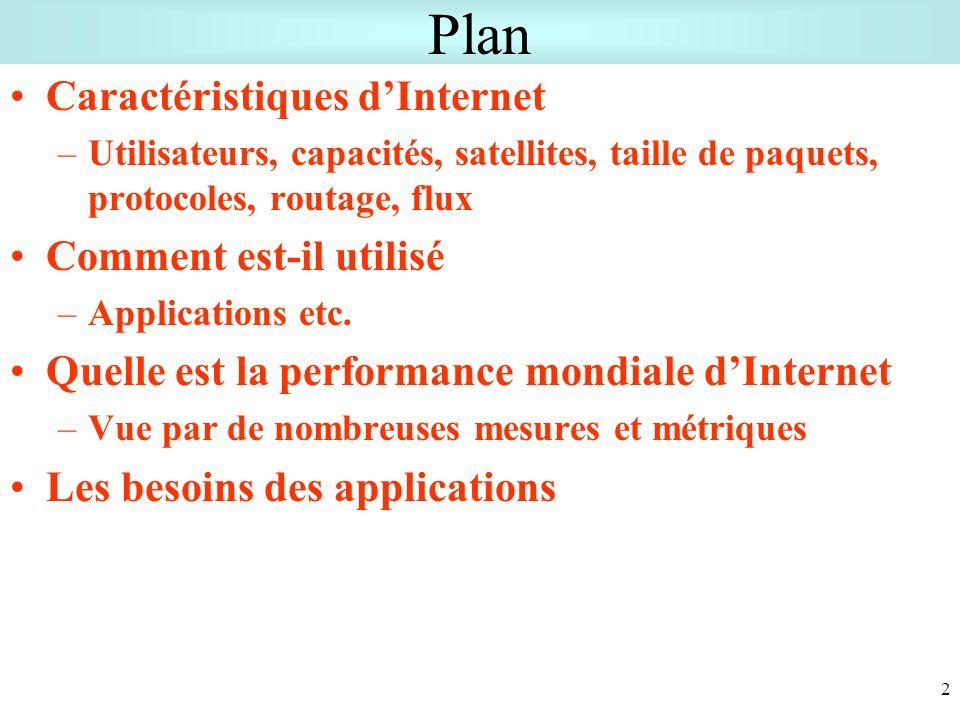 Plan Caractéristiques d'Internet Comment est-il utilisé