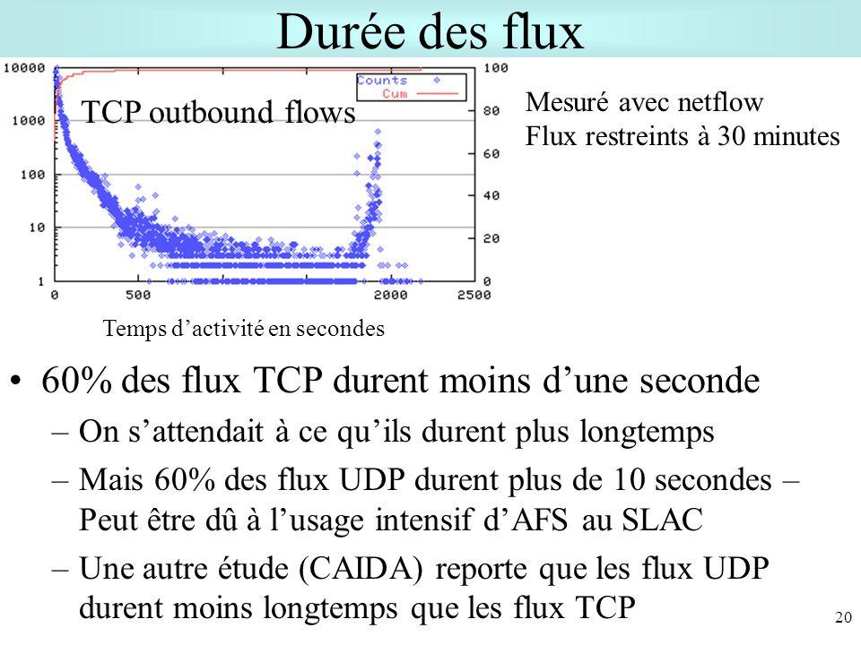 Durée des flux 60% des flux TCP durent moins d'une seconde