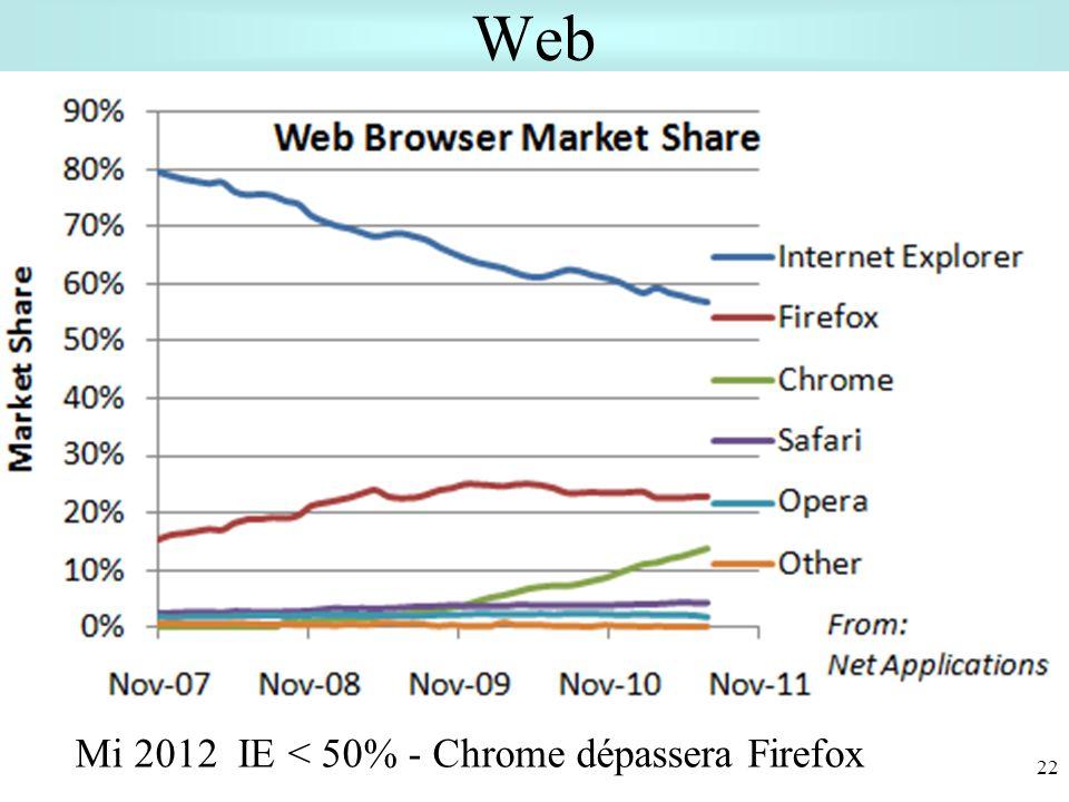Web Mi 2012 IE < 50% - Chrome dépassera Firefox