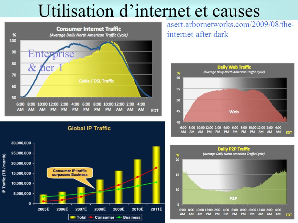 Utilisation d'internet et causes