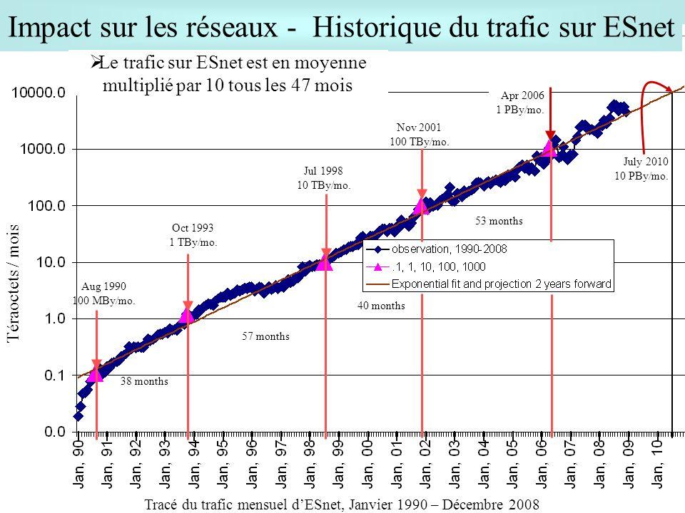 Impact sur les réseaux - Historique du trafic sur ESnet
