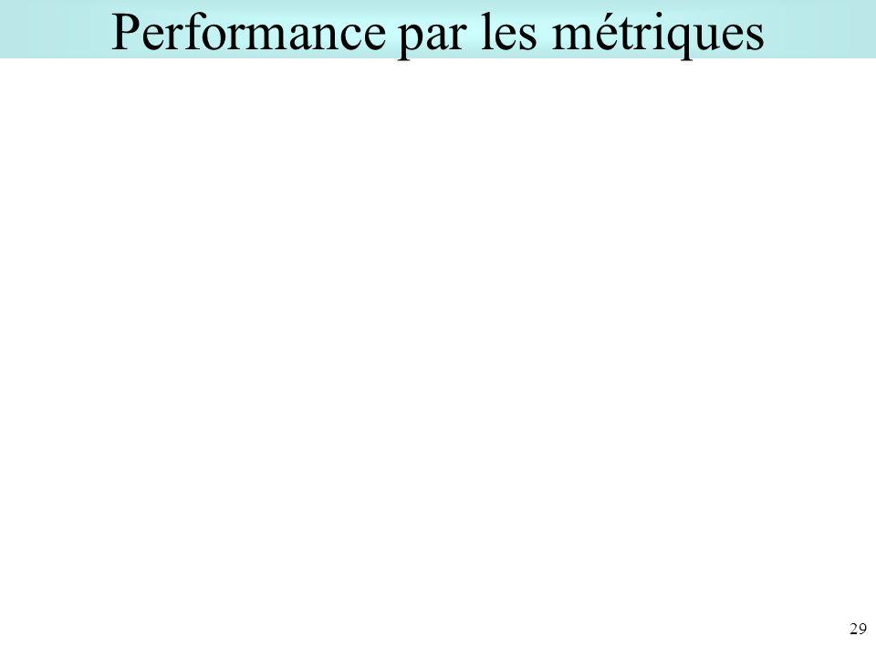 Performance par les métriques