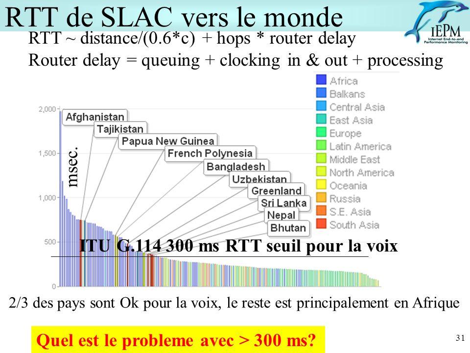 RTT de SLAC vers le monde