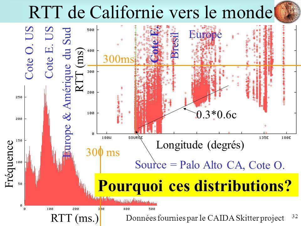 RTT de Californie vers le monde