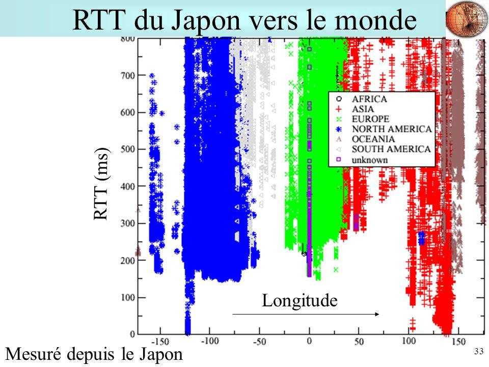 RTT du Japon vers le monde