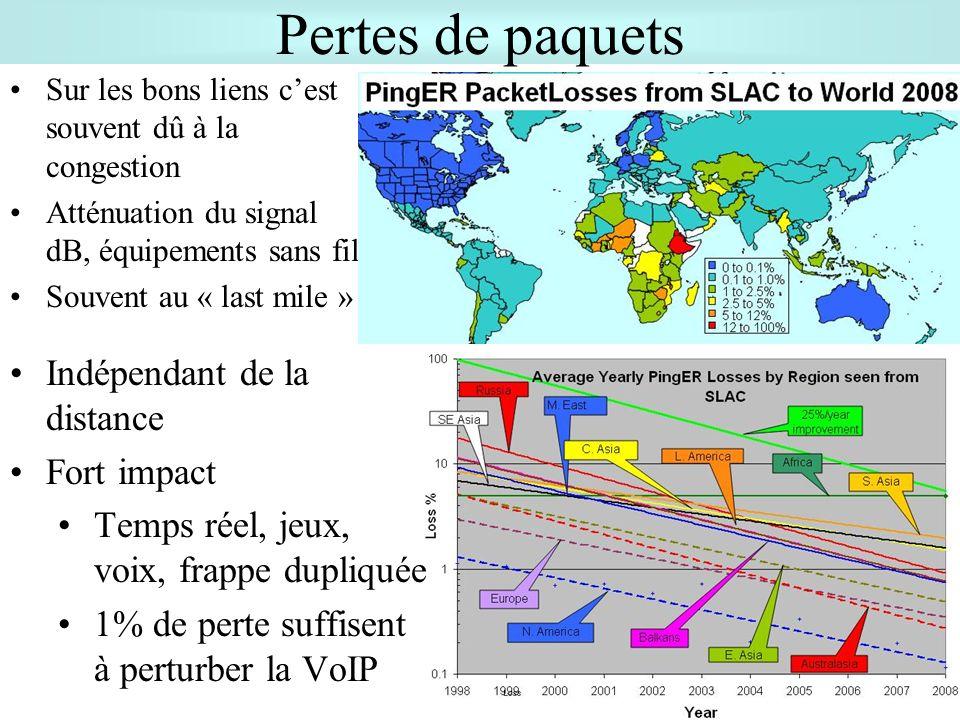 Pertes de paquets Indépendant de la distance Fort impact