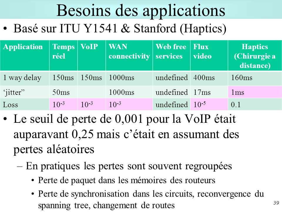 Besoins des applications