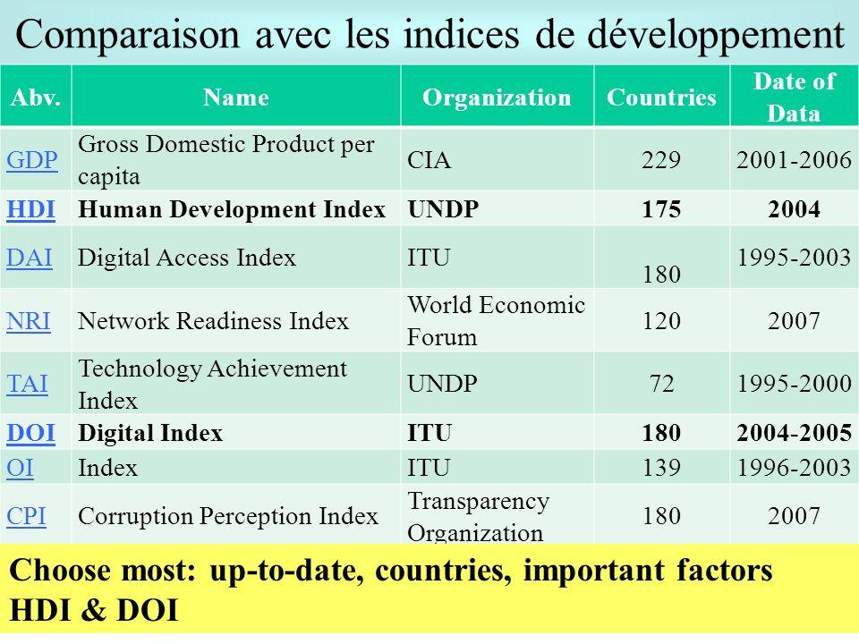 Comparaison avec les indices de développement