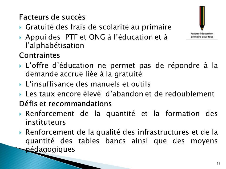 Facteurs de succès Gratuité des frais de scolarité au primaire. Appui des PTF et ONG à l'éducation et à l'alphabétisation.