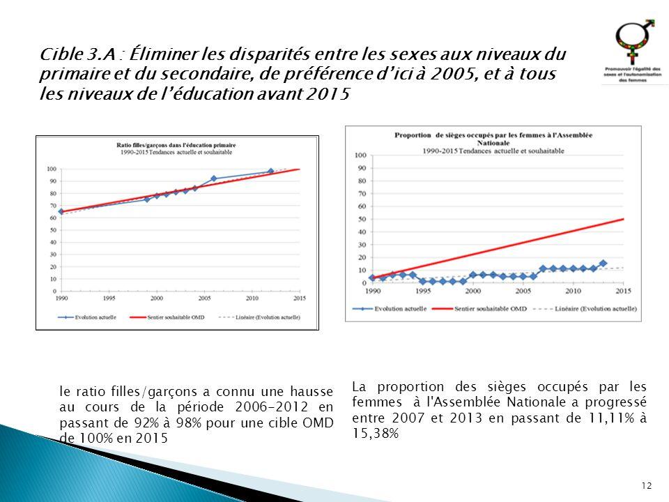Cible 3.A : Éliminer les disparités entre les sexes aux niveaux du primaire et du secondaire, de préférence d'ici à 2005, et à tous les niveaux de l'éducation avant 2015