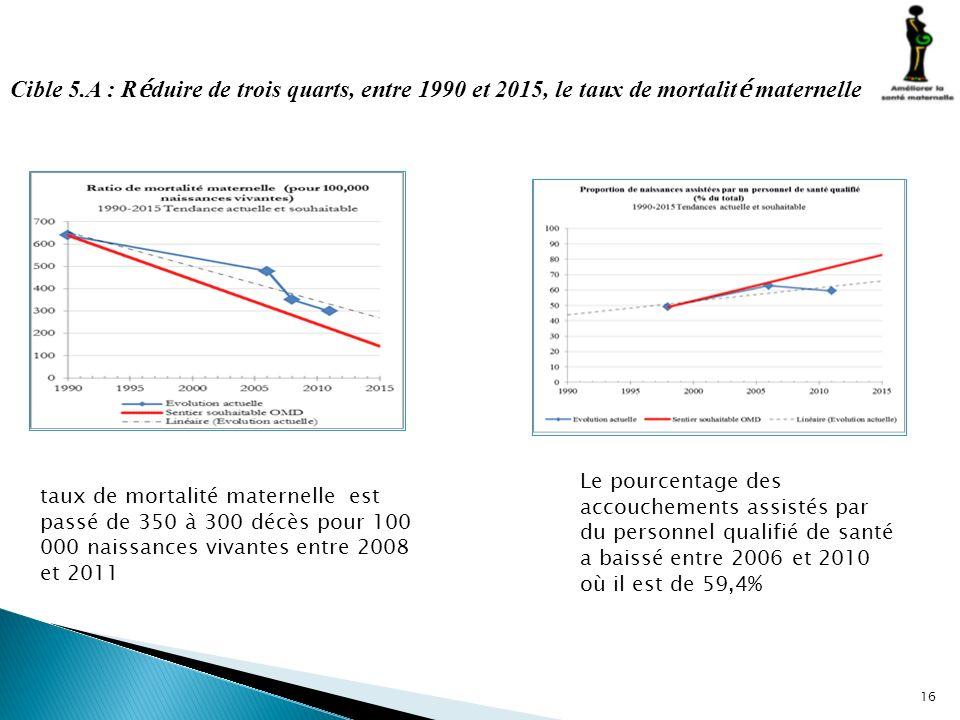 Cible 5.A : Réduire de trois quarts, entre 1990 et 2015, le taux de mortalité maternelle