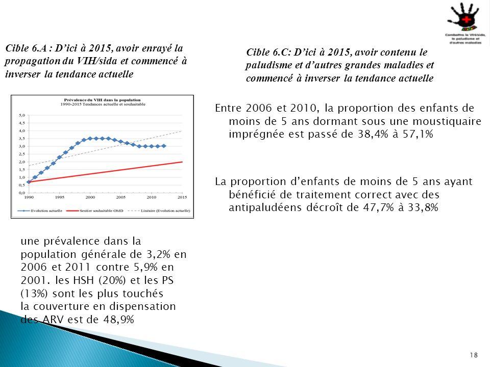 Cible 6.A : D'ici à 2015, avoir enrayé la propagation du VIH/sida et commencé à inverser la tendance actuelle