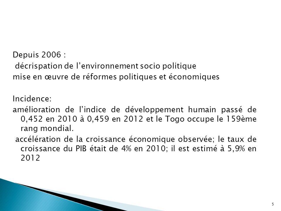 Depuis 2006 : décrispation de l'environnement socio politique mise en œuvre de réformes politiques et économiques Incidence: amélioration de l'indice de développement humain passé de 0,452 en 2010 à 0,459 en 2012 et le Togo occupe le 159ème rang mondial.