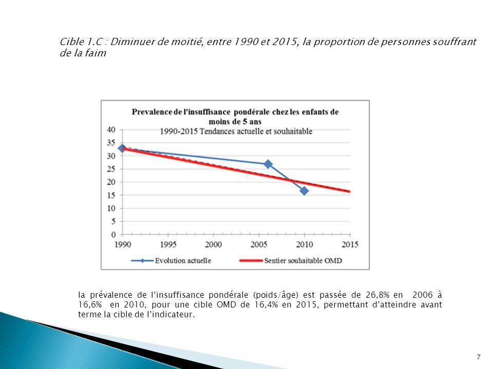 Cible 1.C : Diminuer de moitié, entre 1990 et 2015, la proportion de personnes souffrant de la faim