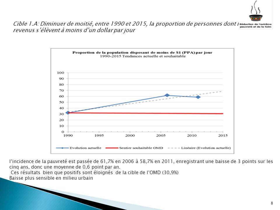 Cible 1.A: Diminuer de moitié, entre 1990 et 2015, la proportion de personnes dont les revenus s'élèvent à moins d'un dollar par jour