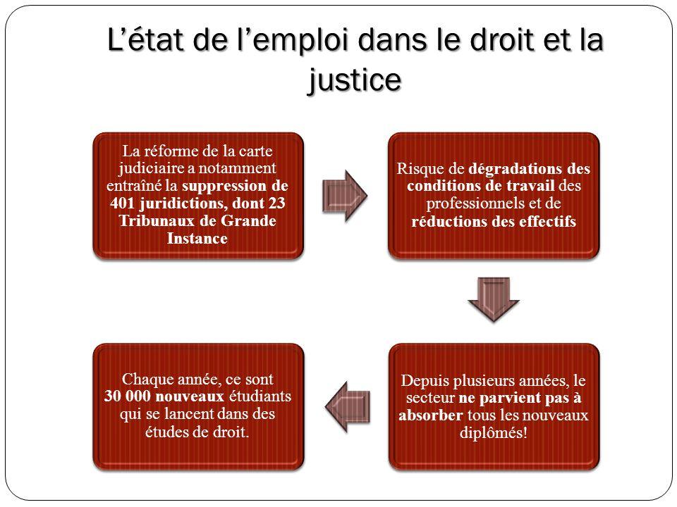 L'état de l'emploi dans le droit et la justice