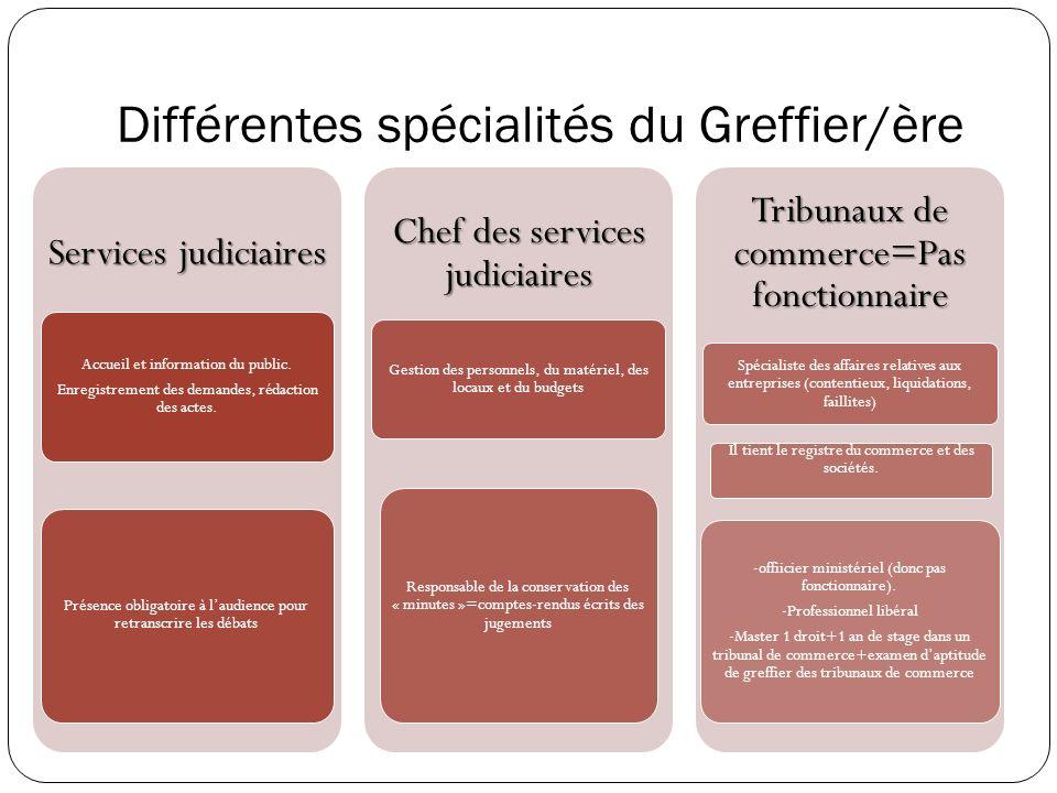 Différentes spécialités du Greffier/ère