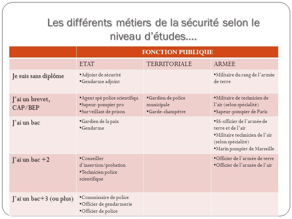 Les différents métiers de la sécurité selon le niveau d'études….
