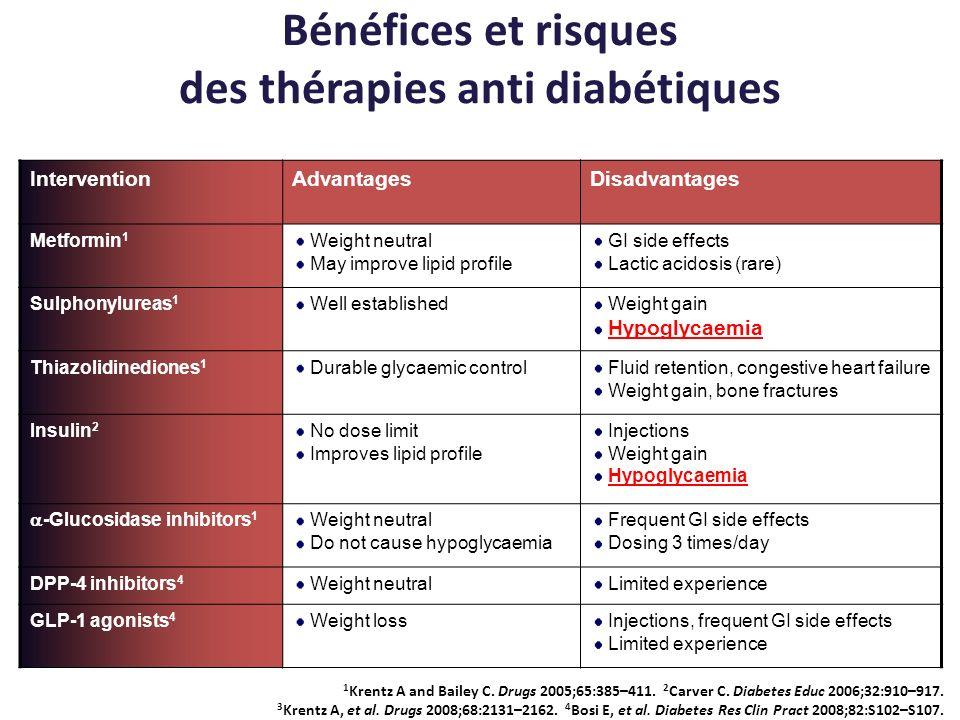 Bénéfices et risques des thérapies anti diabétiques